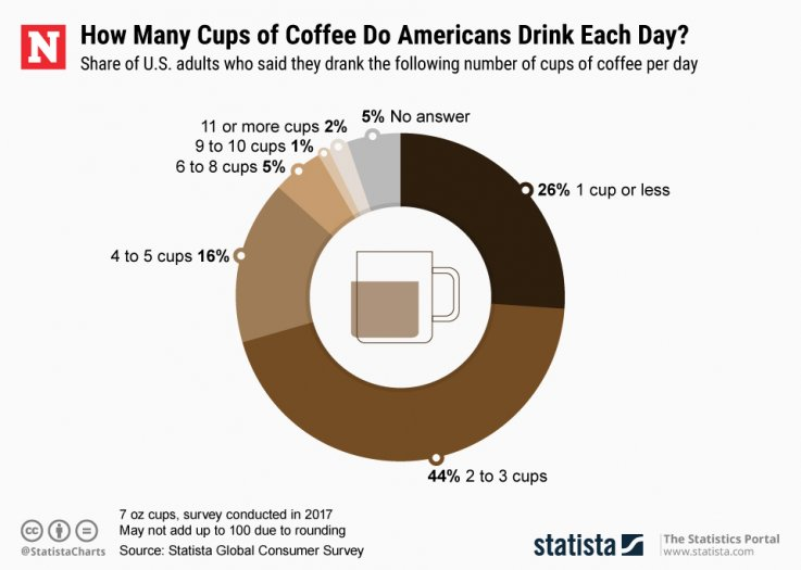 National Coffee Day Facts & Stats