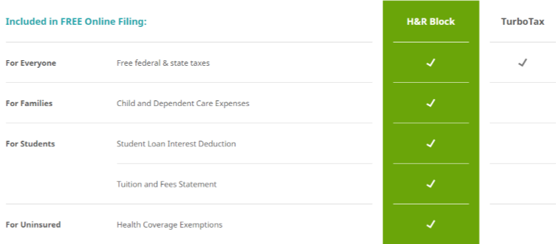 H&R Block TurboTax 2020 Free Tax Difference